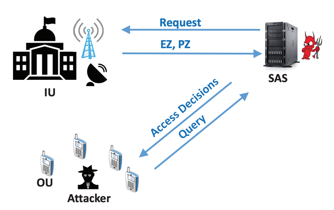SpecEES: Secure and Fair Spectrum Sharing for Heterogeneous